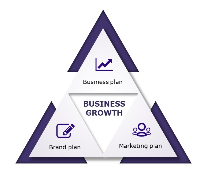 Business growth-IGNITE Branding & Marketing