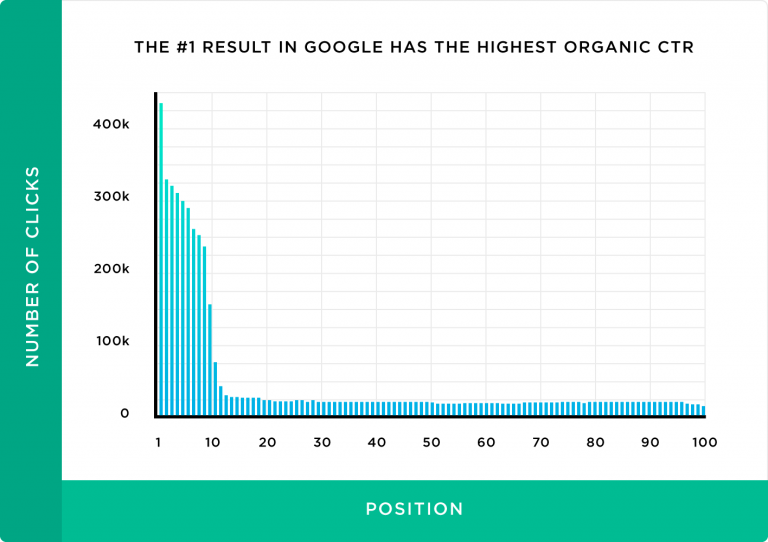 First results in Google get maximum traffic