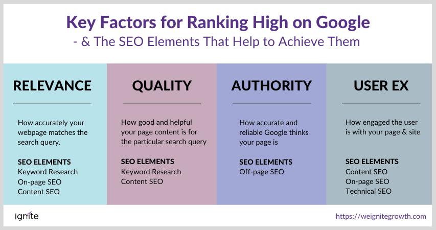 How to Rank High on Google - SEO Ranking Factors Final