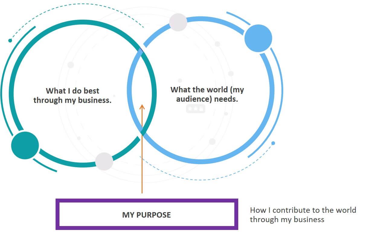 Marketing: Brand Purpose: Find your why 1