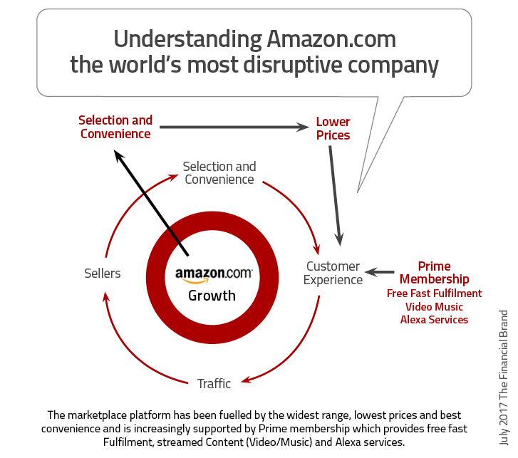Amazon competitive positioning