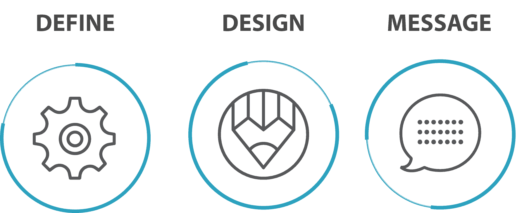 3 Steps for Brand Story