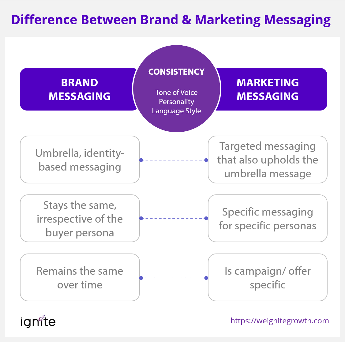 Brand message difference marketing messaging