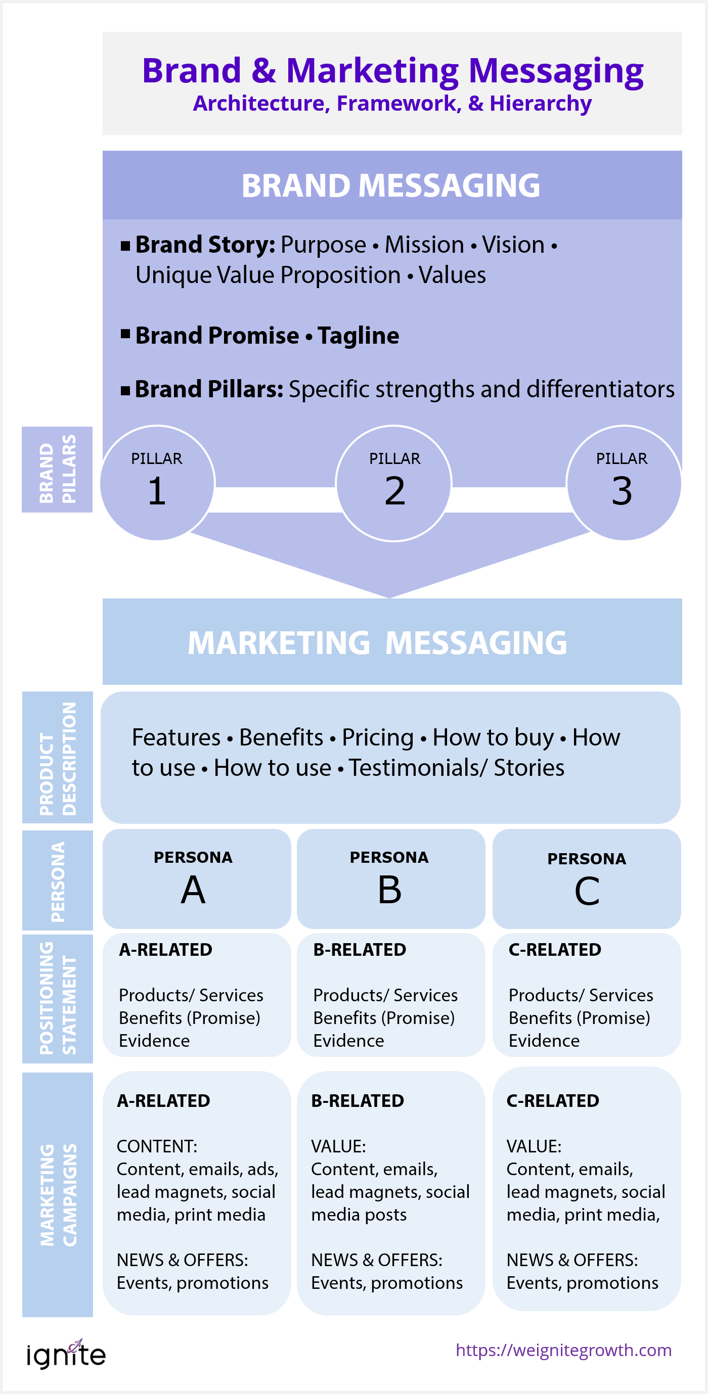 Brand and marketing messaging architecture, framework, & hierarchy