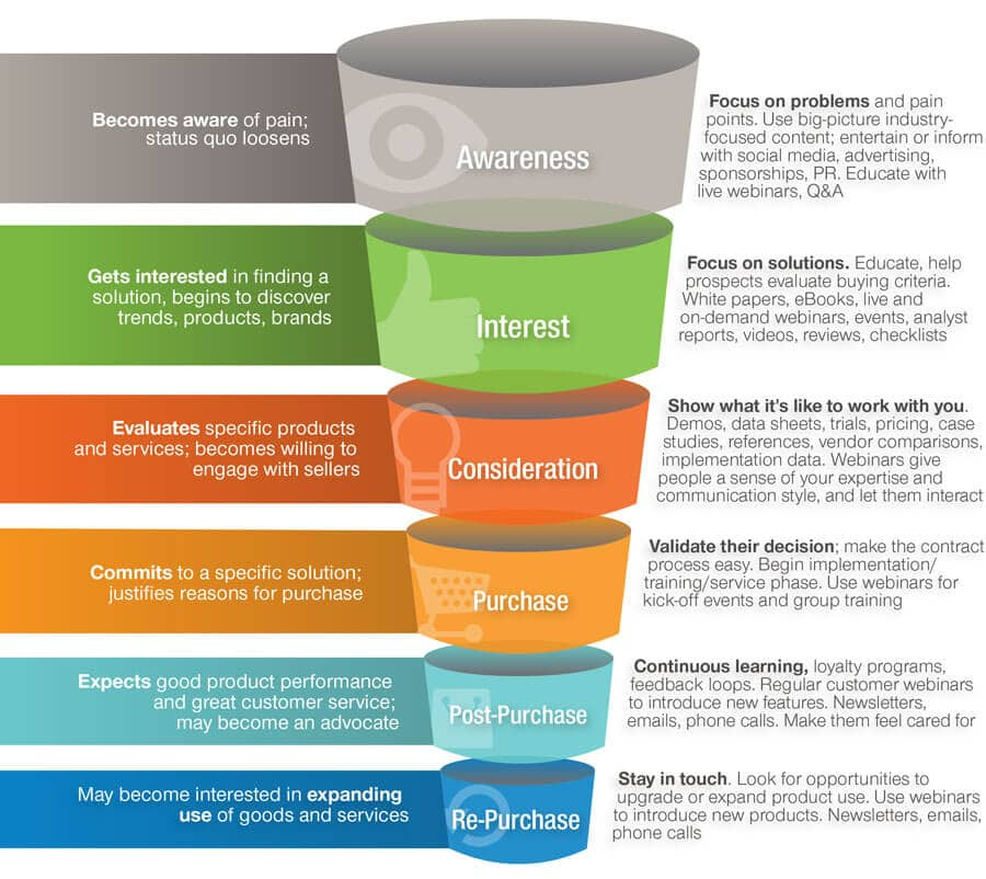 buyers funnel
