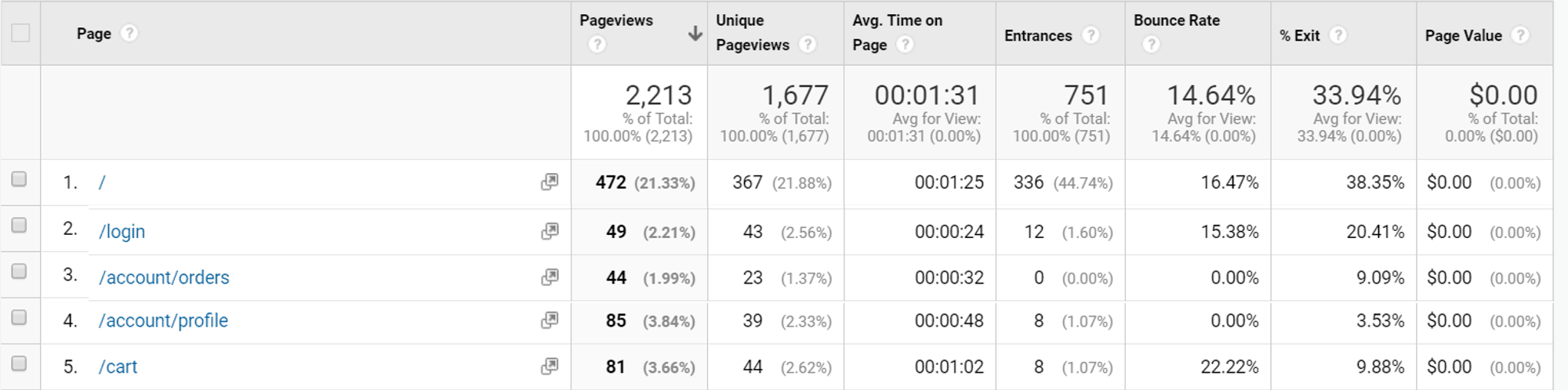 Google Analytics metrics