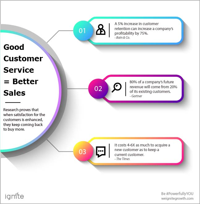 customer service improves sales 1