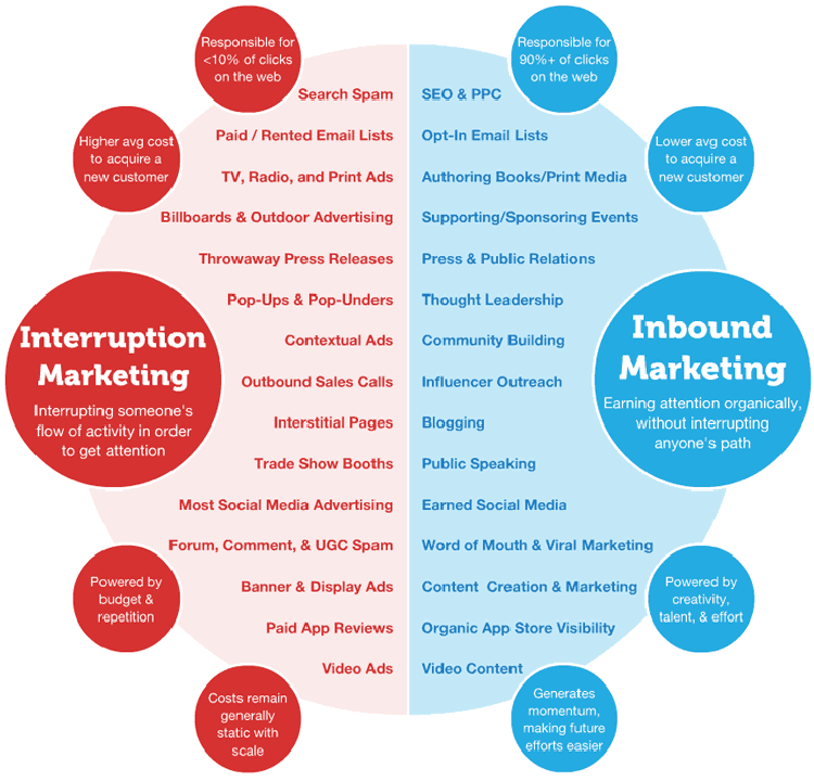 inbound vs interruption marketing