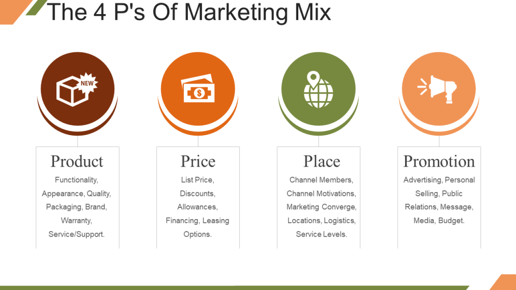 mrketing mix 2