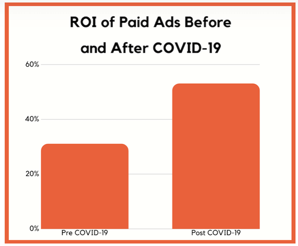 ROI of paid ads coronavirus marketing