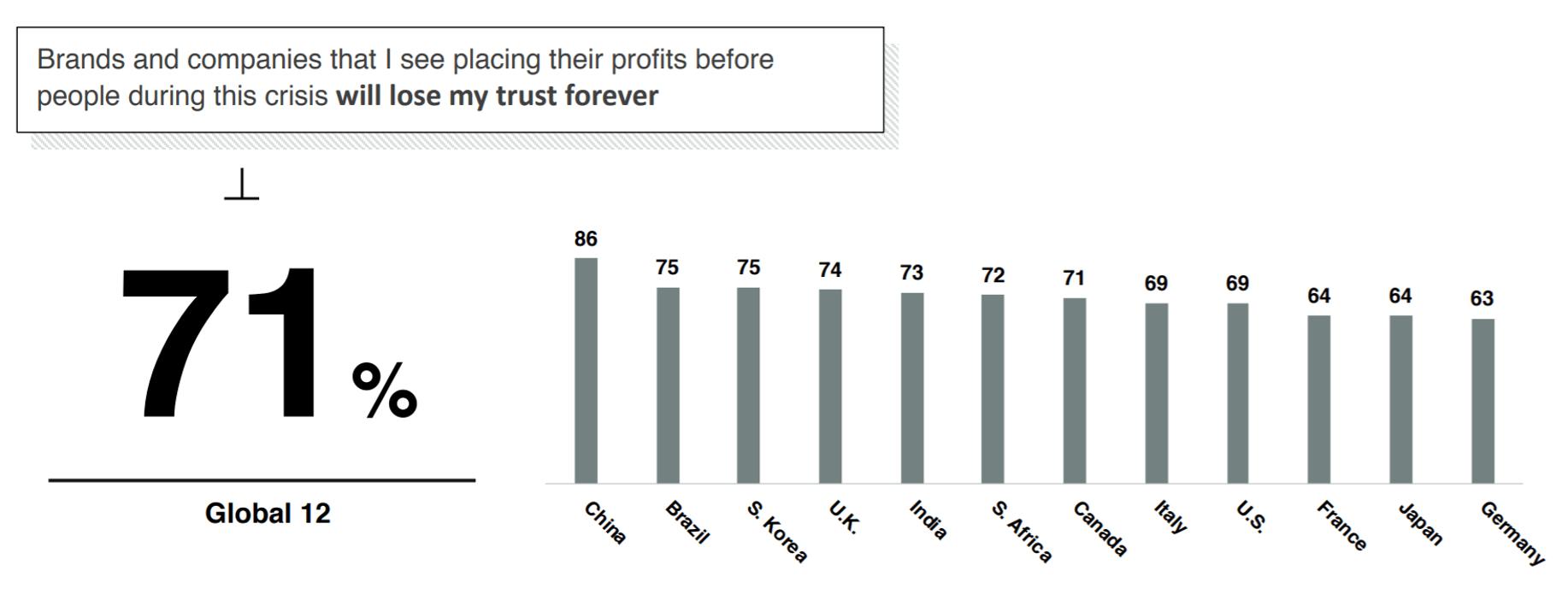 profit before people coronavirus brand marketing
