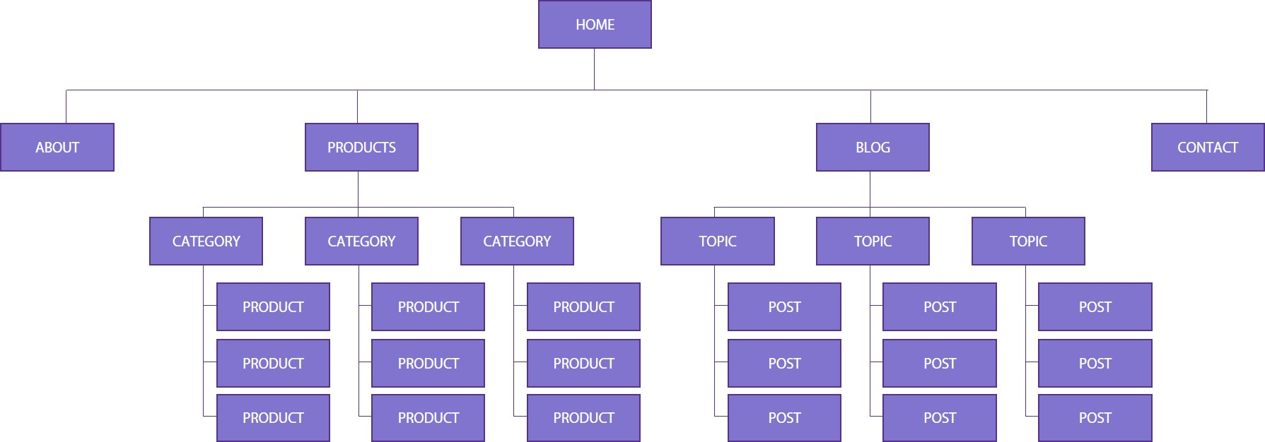 good site structure