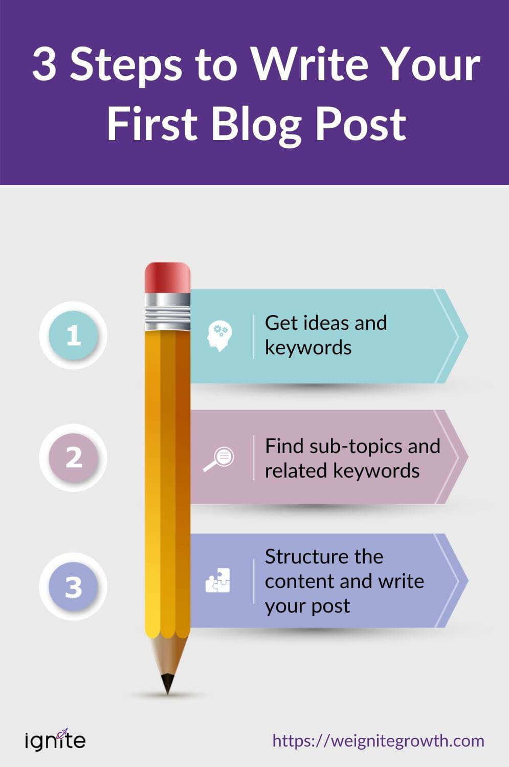 how to write your first blog post for your small business