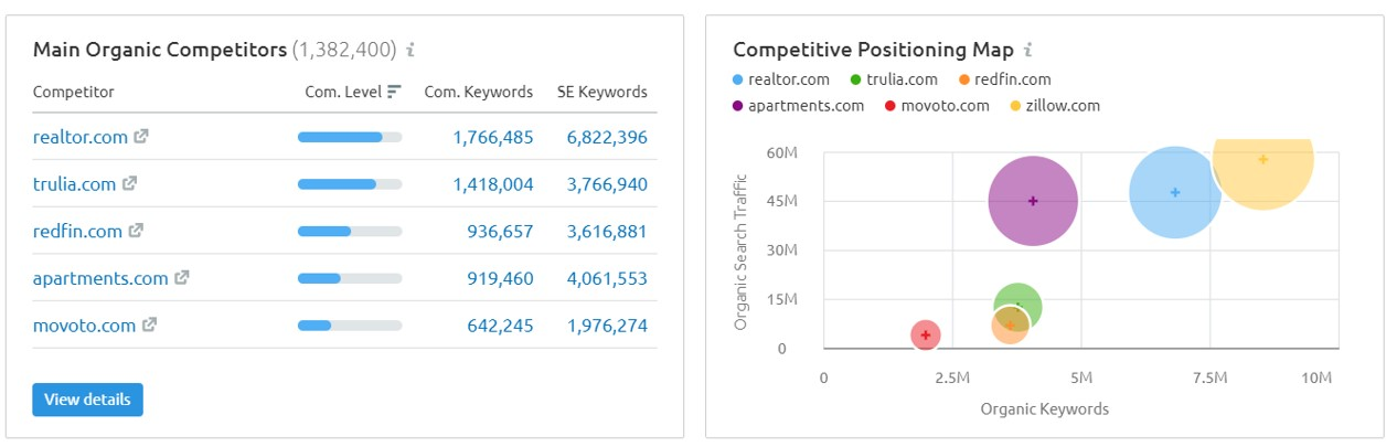 Competition Research in SEMRush