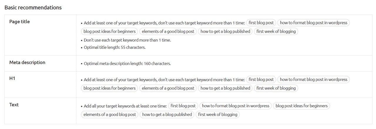 seo content template basic recommendations